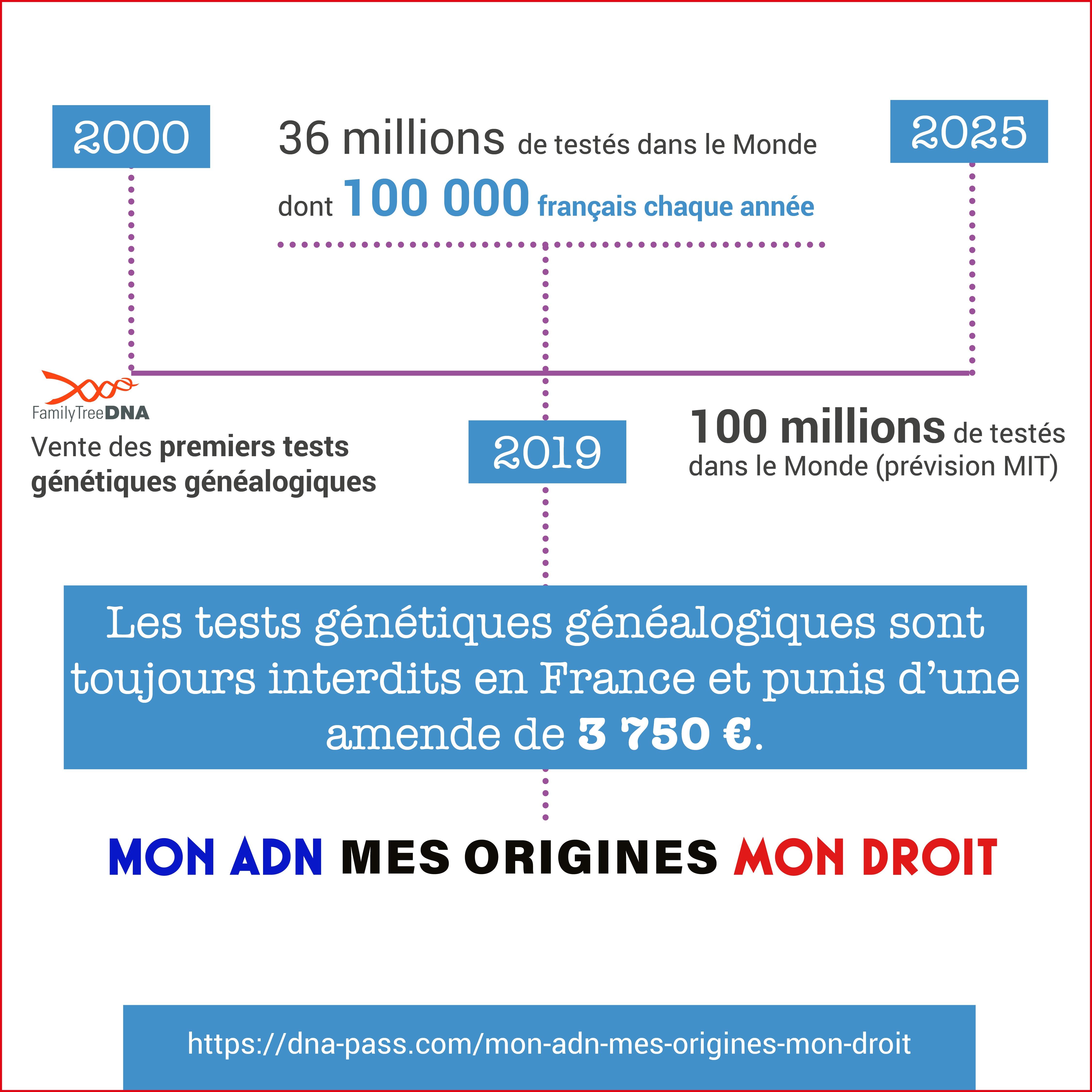 Plus d'un million et demie de français ont réalisé un test de généalogie génétique